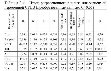 Итоги регрессионного анализа для зависимой переменной СРПВ
