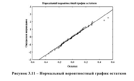 Нормальный вероятностный график остатков