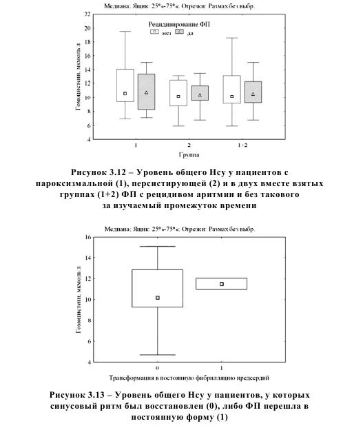 Уровень общего Нсу у пациентов с пароксизмальной персистирующей