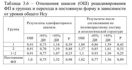 Отношения шансов ОШ рецидивирования ФП в группах и перехожа в постоянную форму в зависимости от уровня общего Нсу